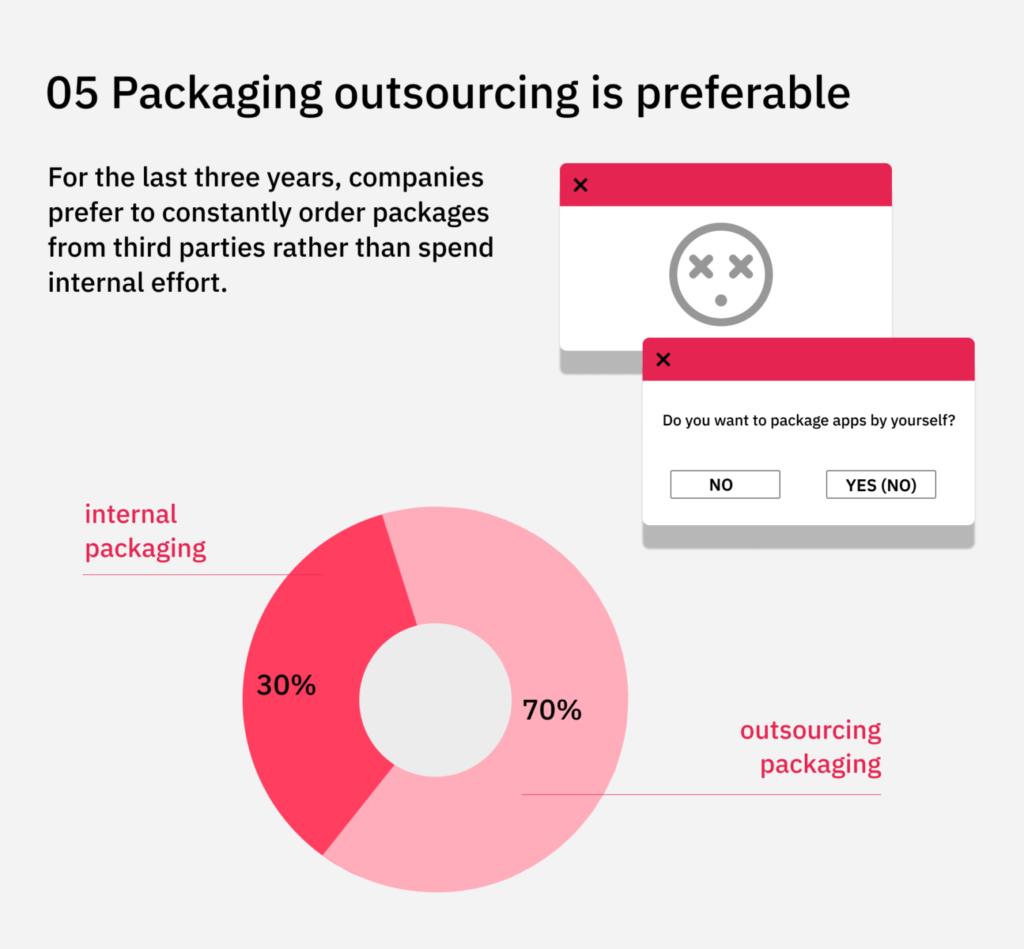 application packaging outsourcing
